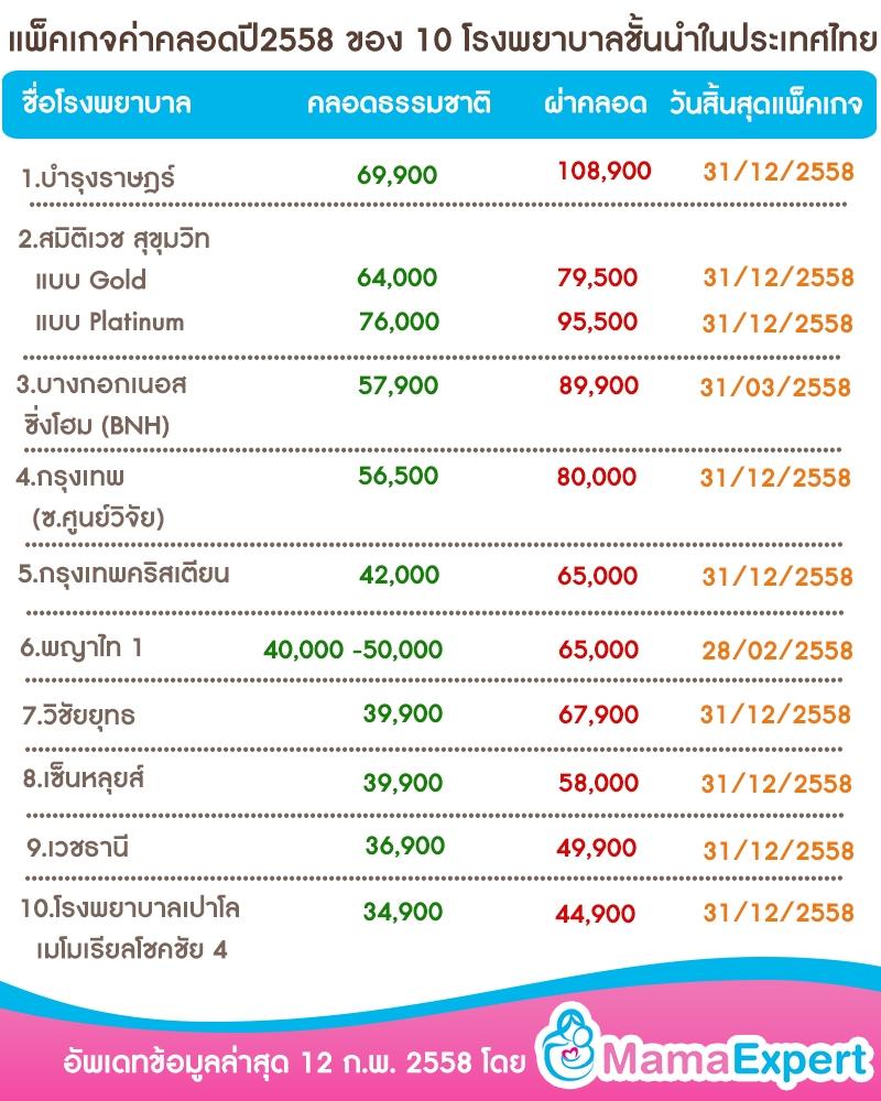ผลการค้นหารูปภาพสำหรับ ตัวอย่างราคา แพจเก็จคลอด ของโรงพยาบาลชั้นนำในประเทศไทย