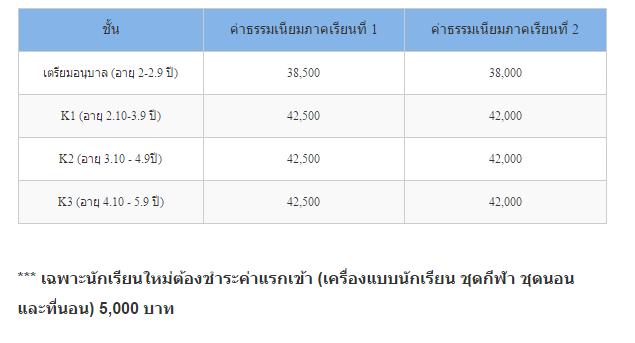 Admission Thai